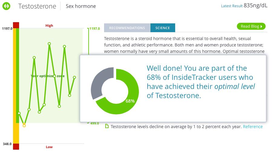 Testosterone_Optimized