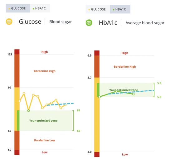 A1c vs glucose