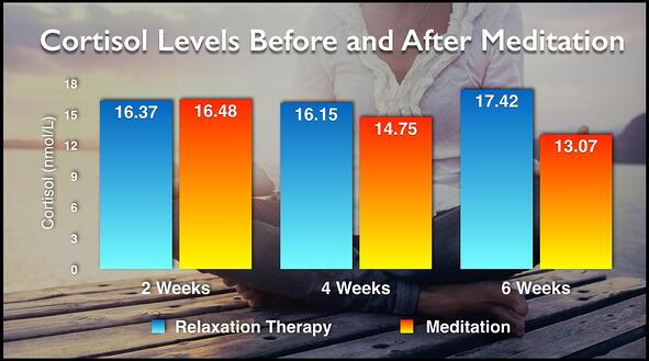 Meditation_manage stress