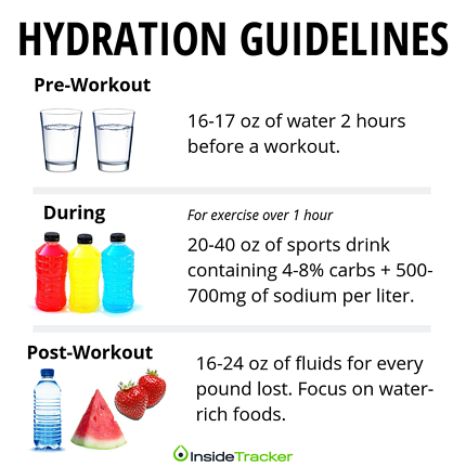 Hydrating before, during, and after exercise
