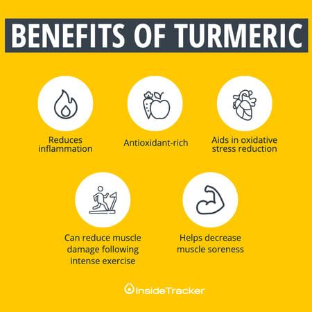 Infographic - Turmeric - Yellow