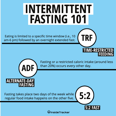Intermittent Fasting longevity