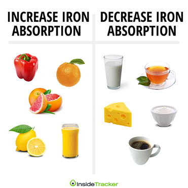 Foods that increase iron absorption and foods that decrease iron absorption