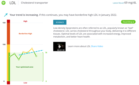 Chart of LDL levels from the InsideTracker platform
