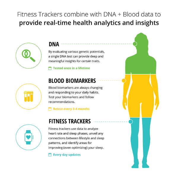 Level Up Your InsideTracker-01