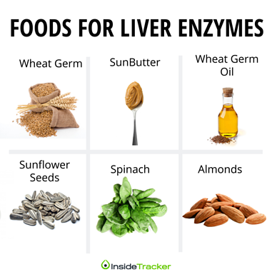 Foods for liver enzymes