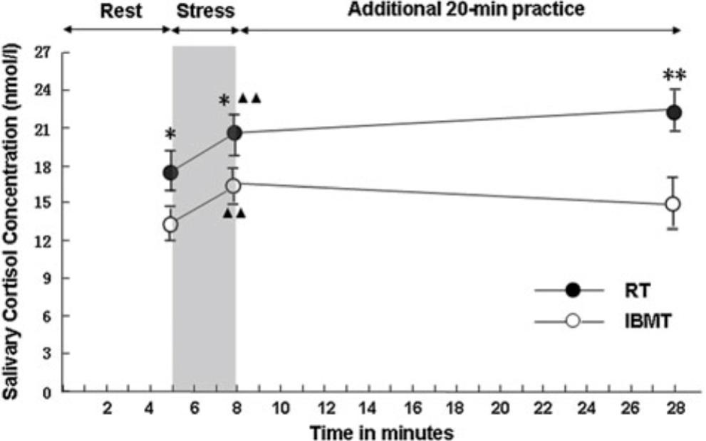 Meditation_stress management