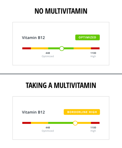 Multivitamins Middle of optimal zone