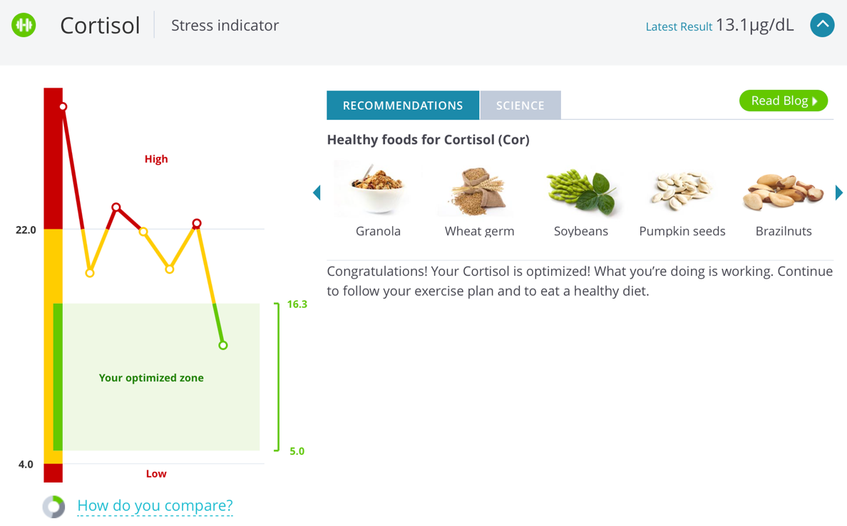 OptimizedCortisol-157927-edited.png