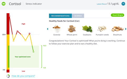 Cortisol levels and fertility