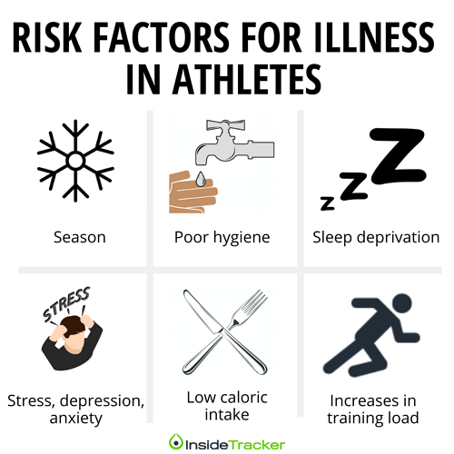 Risk Factors For Illness In Athletes