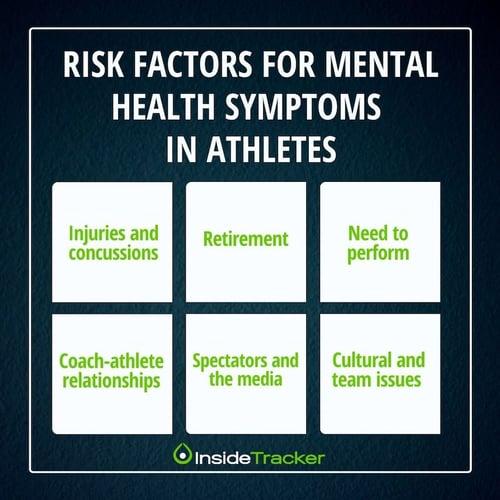 Risk factors for mental health symptoms in athletes