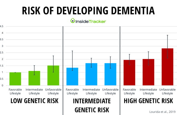 Risk of developing dementia by genetic and lifestyle risks