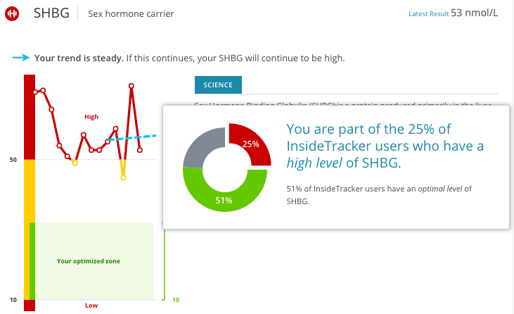 25% of InsideTracker users have high SHBG