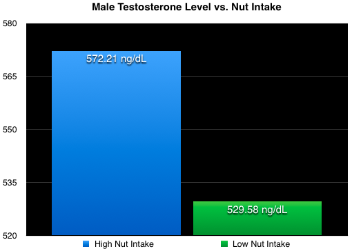 How nuts affect testosterone levels in men