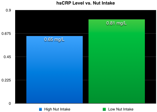 How nuts affect hsCRP levels