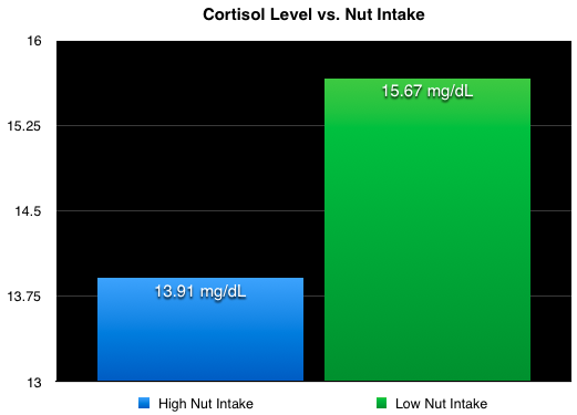 How nuts affect cortisol levels
