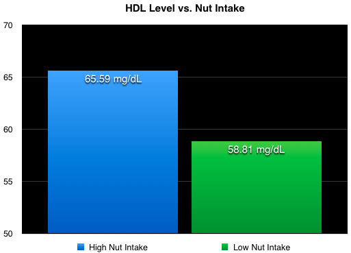 How nuts affect HDL levels