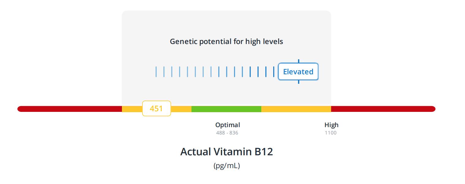 Vitamin B12 genetic blood