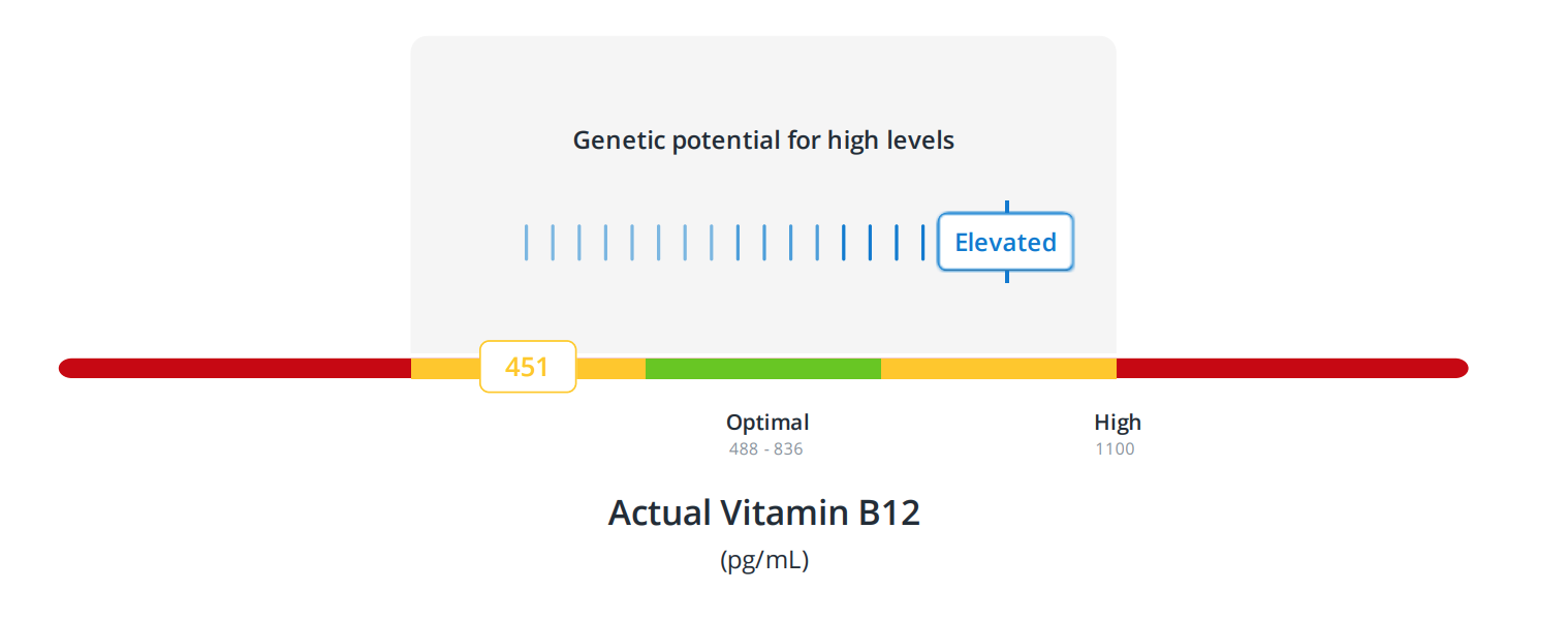 Vitamin B12 genetic blood