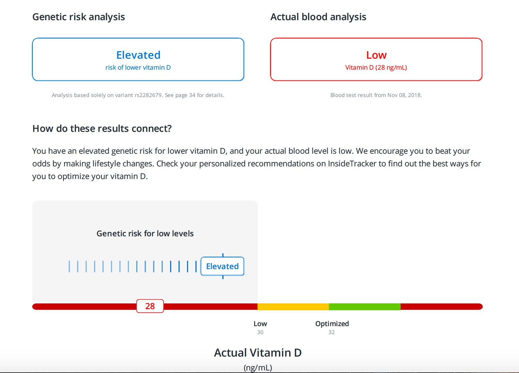 genetic risk low vitamin D