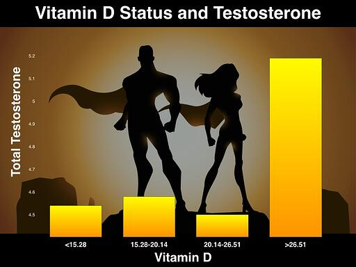 Vitamin_D_and_Testosterone