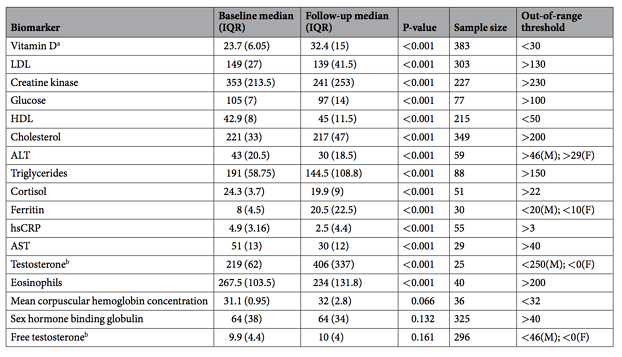 Table 2 Change in biomarker levels for participants out-of-range at baseline.