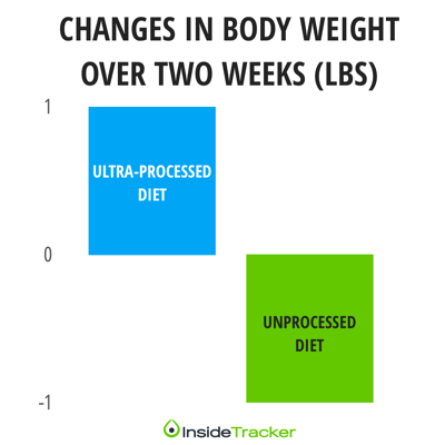 Ultra-processed vs unprocessed food diet weight loss-1