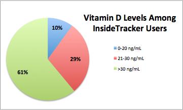 VitaminDAmongUsers.png