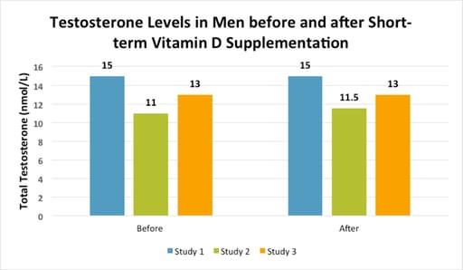 Vitamin D testosterone