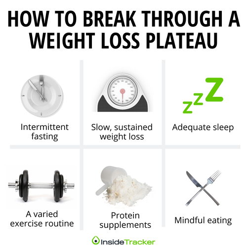 Ways to break through a weight loss plateau (1)