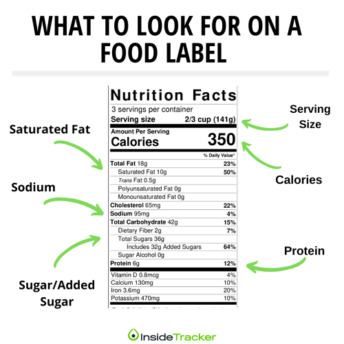 What To Look For- Food Label