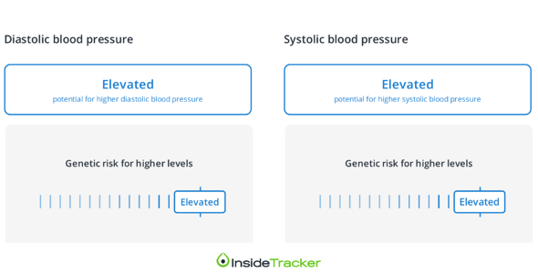 blood pressure dna report-1