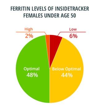 ferritin_under_50.png
