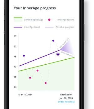 healthspan innerage progress