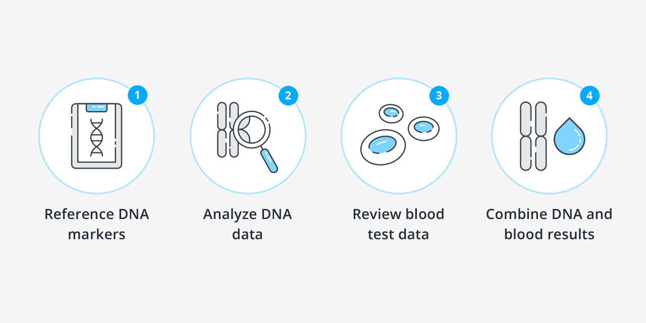 how it works DNA Blood Gray