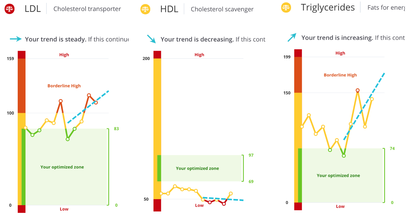 My LDL, HDL, and triglyceride levels changed
