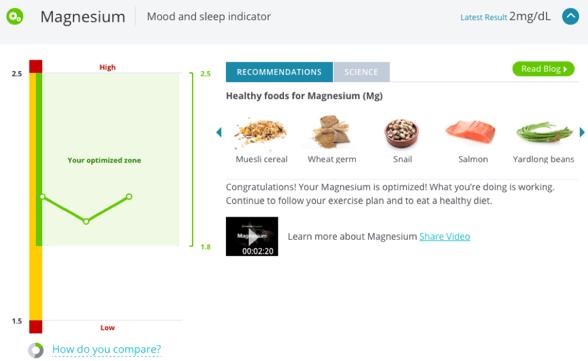 Blood magnesium levels