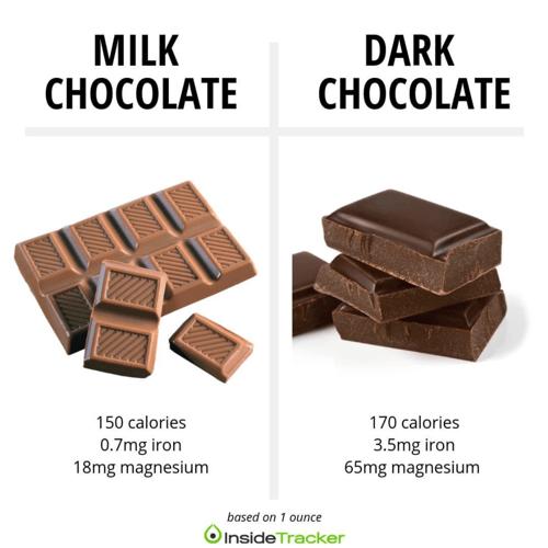 Milk vs dark chocolate nutrition