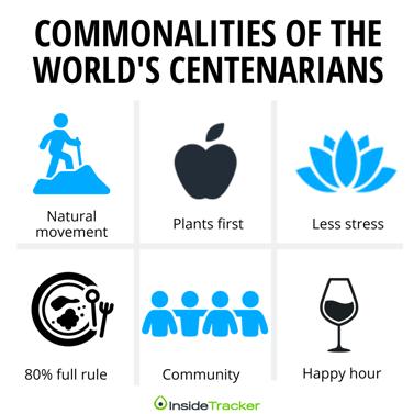 World centenarians