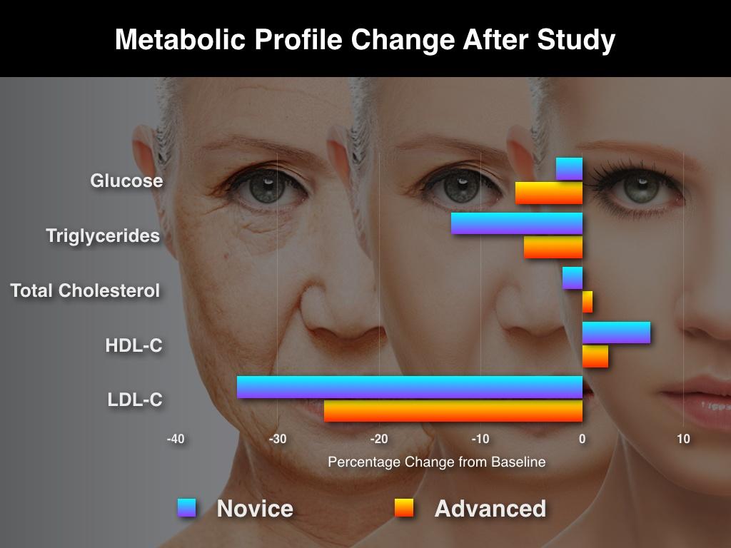 Anti-Aging_Metabolic_Profile