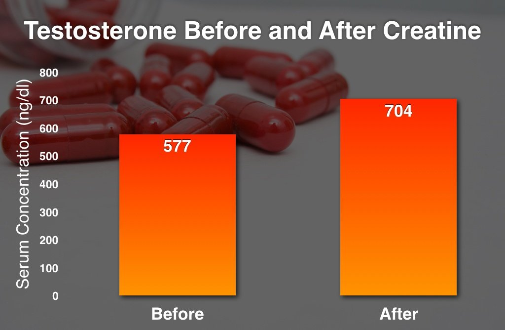Creatine Supplements: Myths & Misconceptions Dispelled