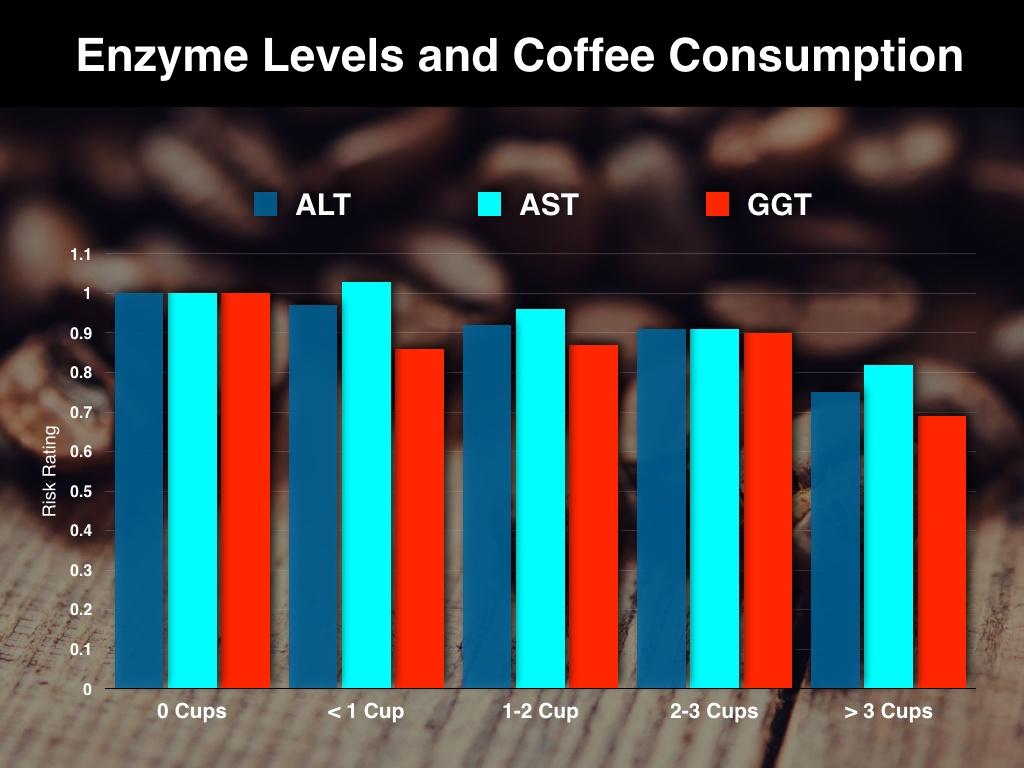 Coffee_Chart
