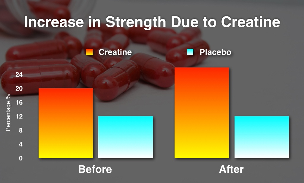 Creatine_Strength_Chart
