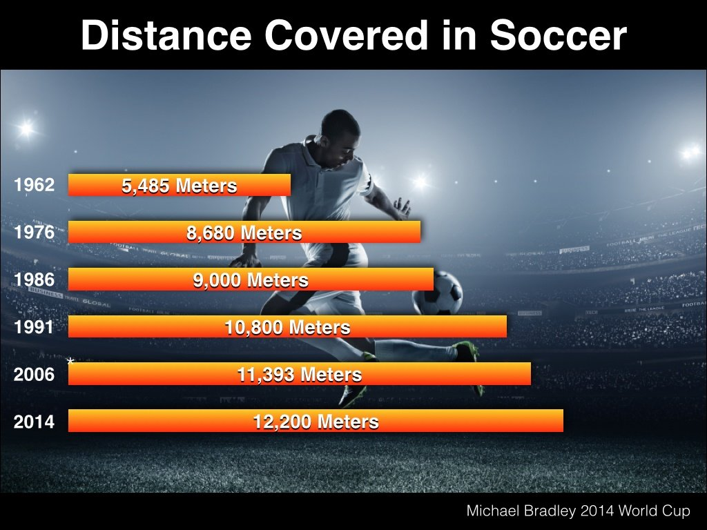 Distance_Covered_in_Soccer