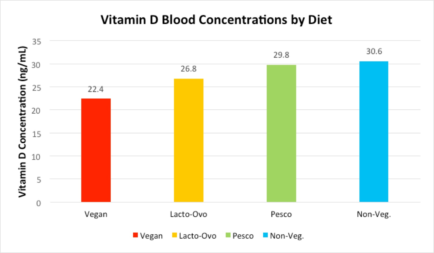 Flexitarian and plant diets impact your health and biomarkers flexchart6 geenschuldenfo Images