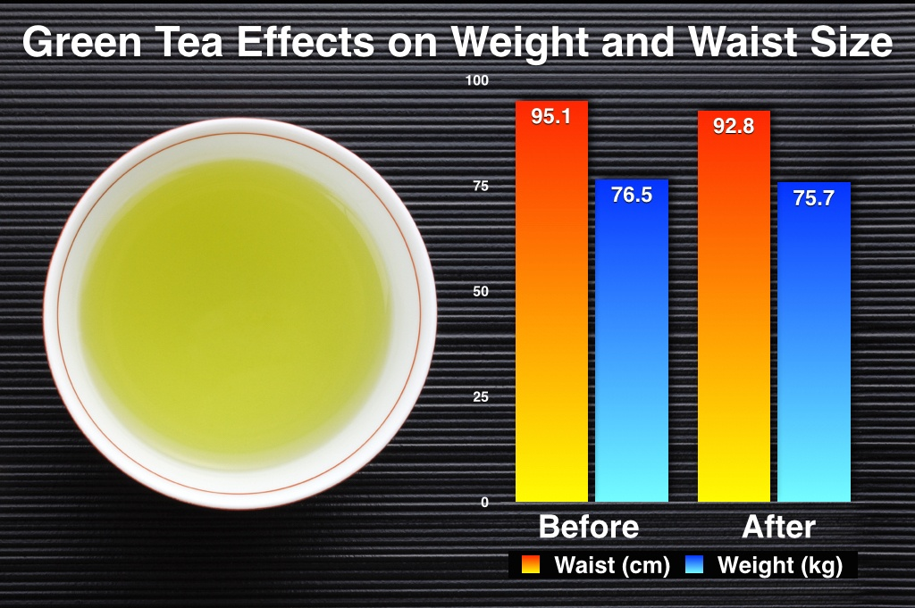 Green_Tea_Waist_Weight