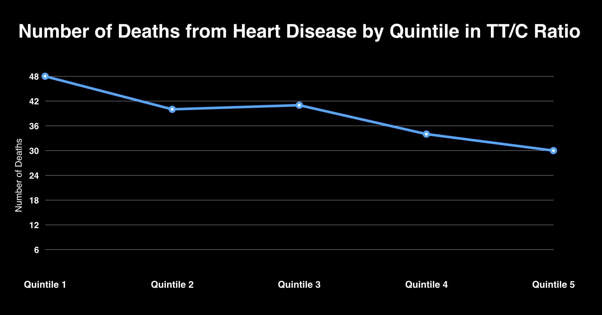 HEART_DEATH_TC