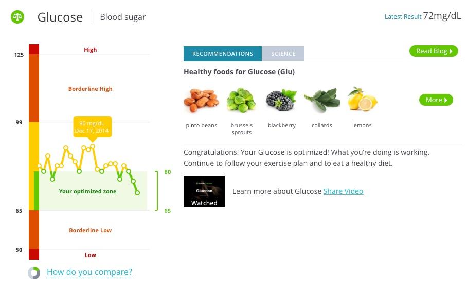 fasting blood glucose ranges
