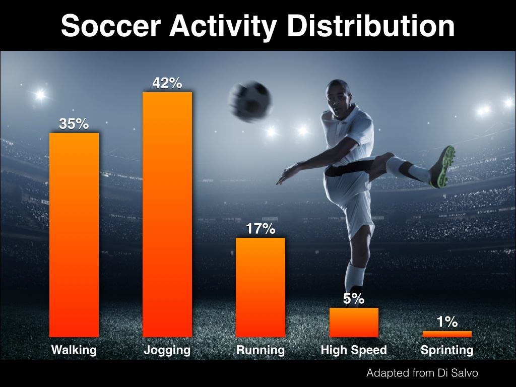 Soccer_Distribution_-_graphic